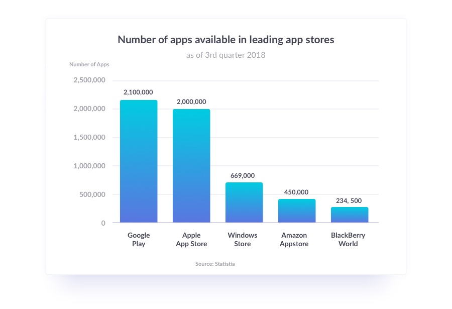 Chart breaking down app store app availability