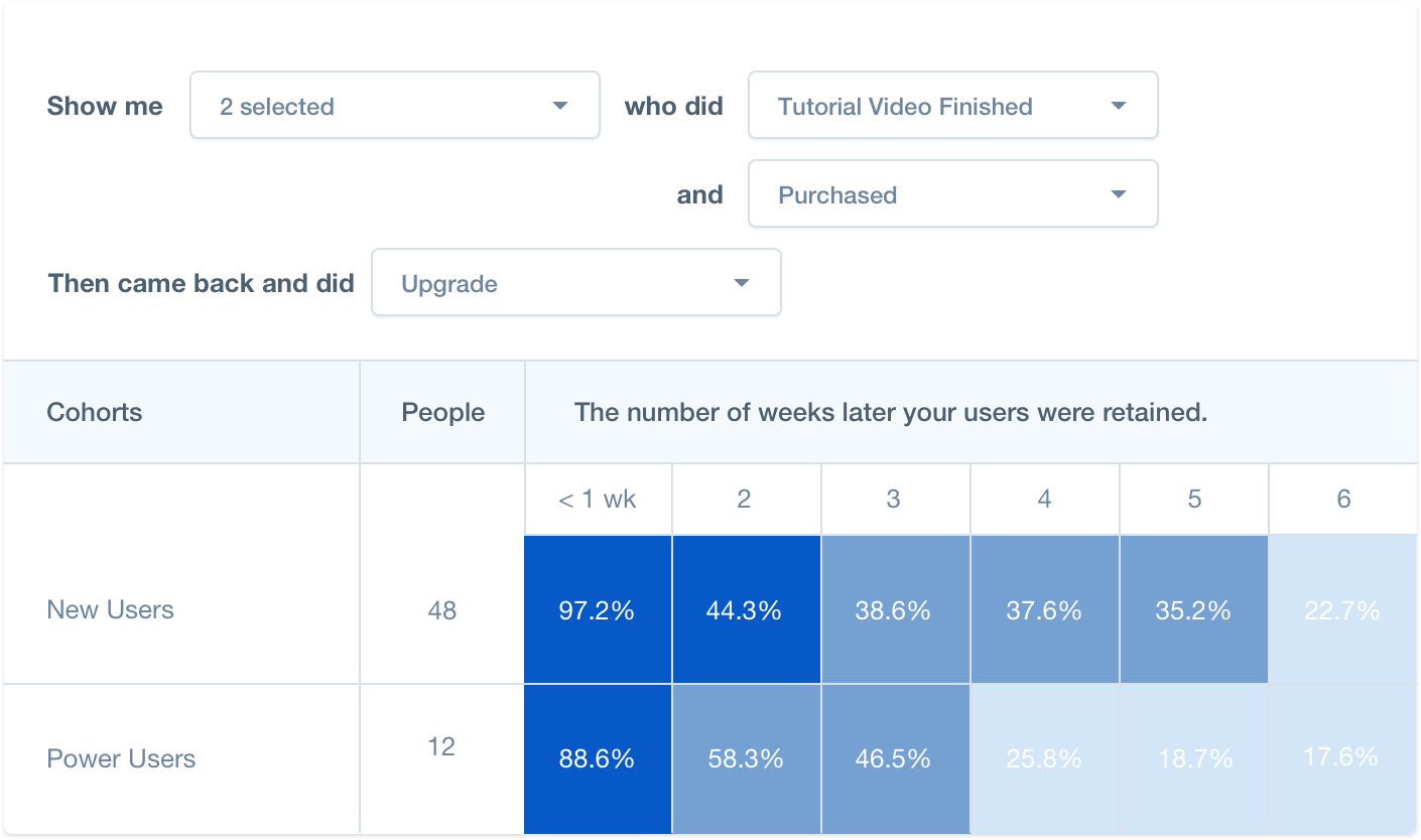 Retention report showing how long users were retained from two cohorts: New and Power Users