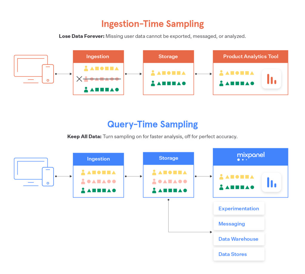 Query vs. ingestion-time sampling