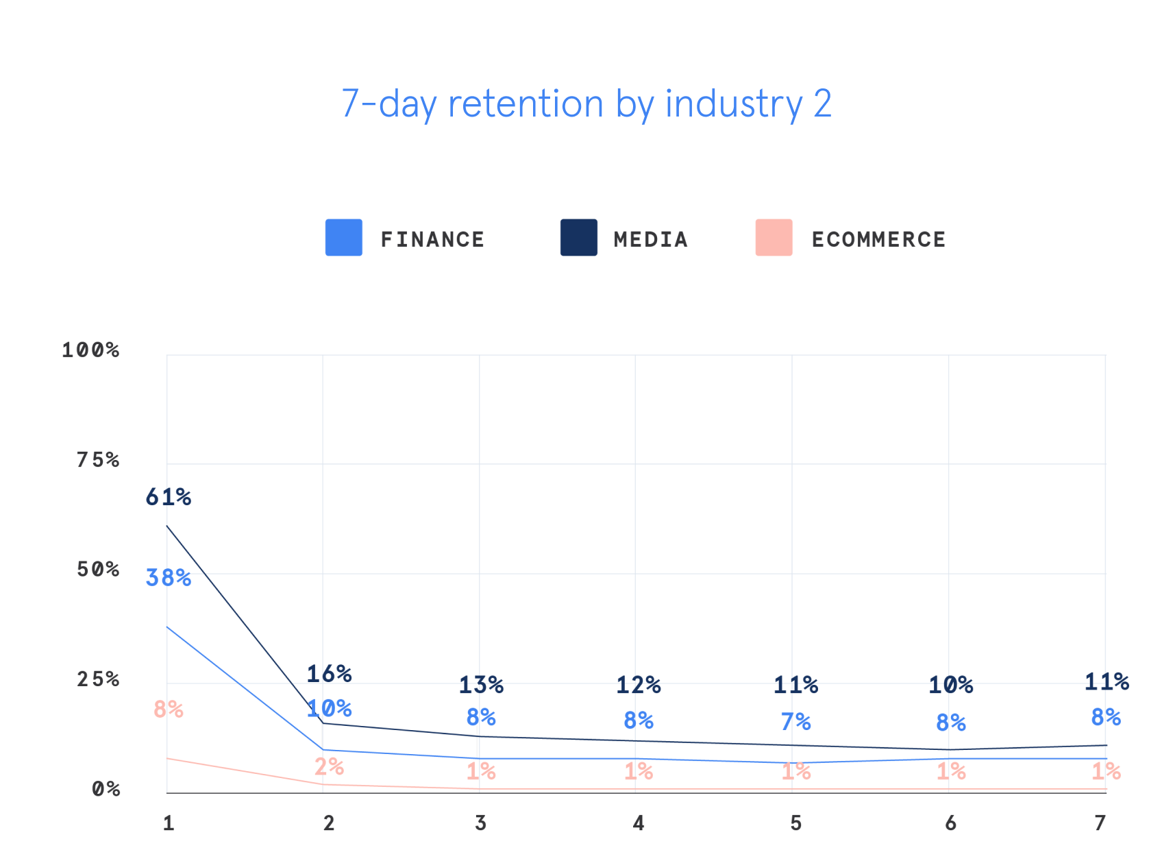 7 day retention by industry