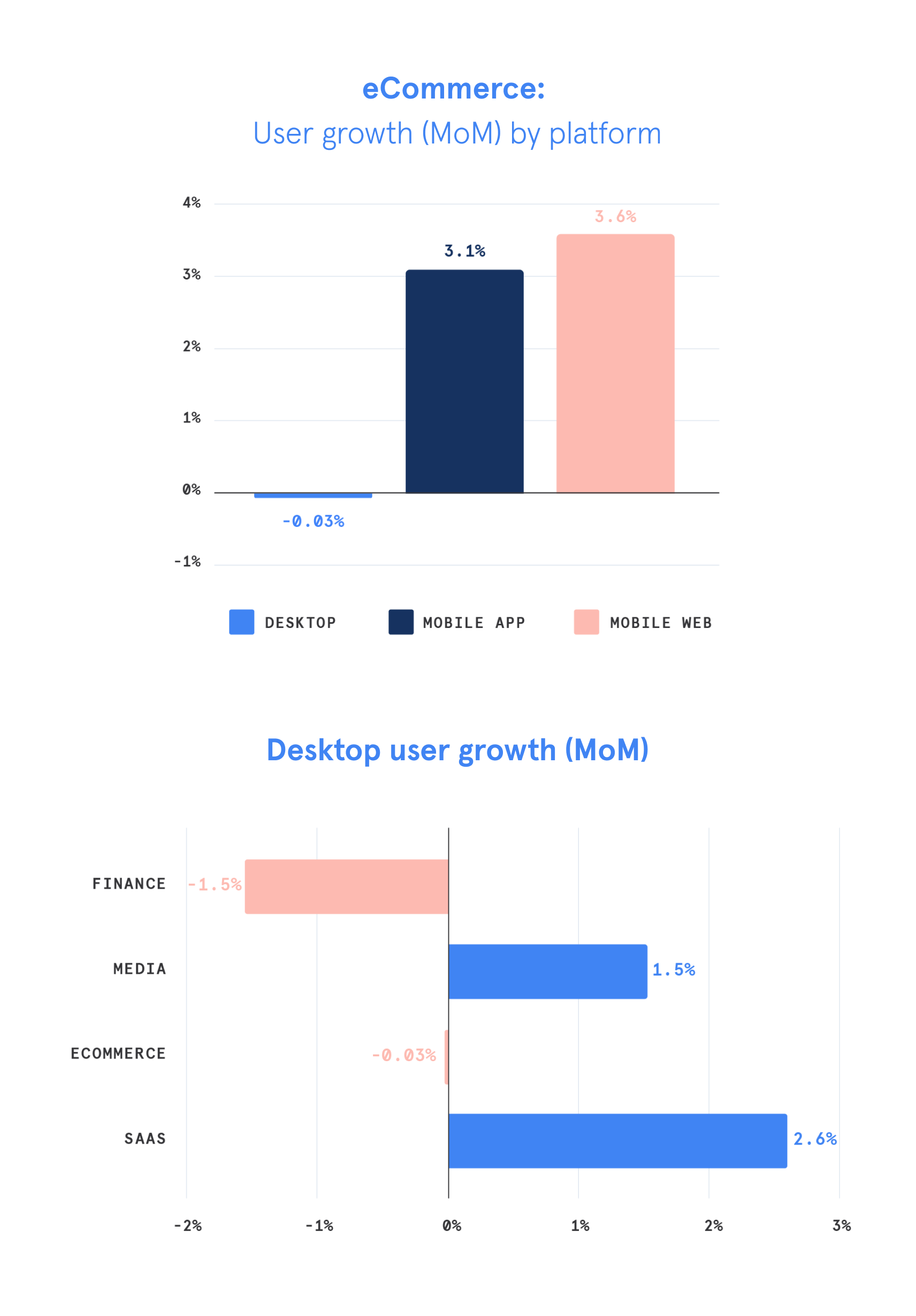 ecommerce and desktop growth